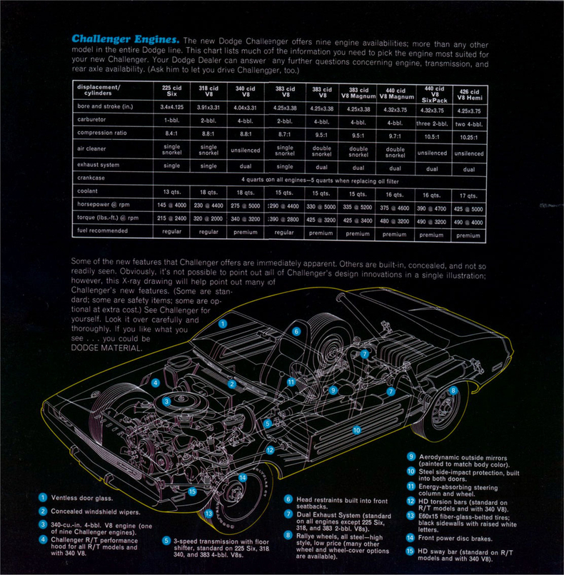 1970 Challenger Specs Colors Facts History and Performance – Diagram Of The Hemi Cuda Engine