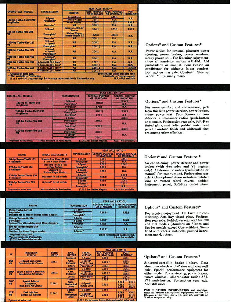 1964 Impala Specs Colors Facts History And Performance Classic Car Database