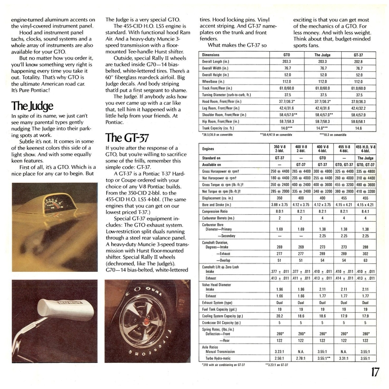 1971 GTO Specs Colors Facts History and Performance  Classic